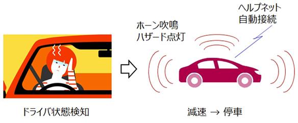 ドライバー異常時車両停車支援システム