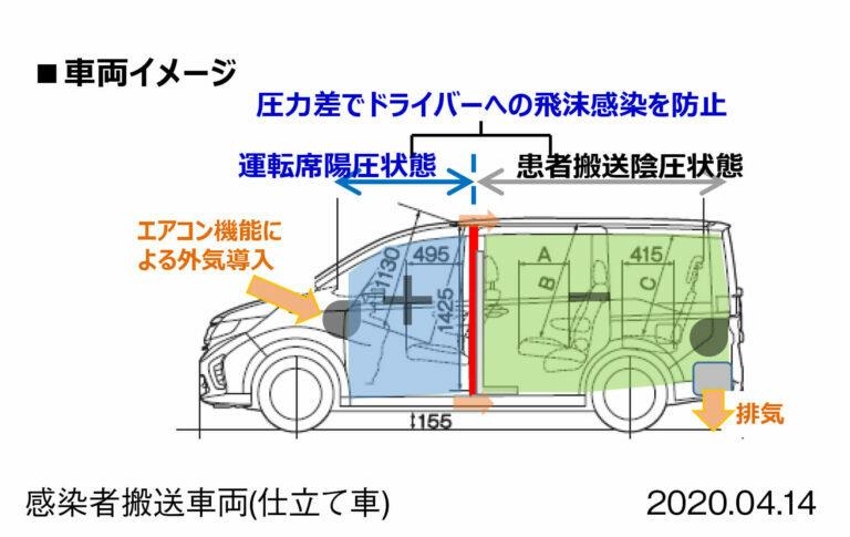 ホンダ新型コロナ感染者搬送車を提供、フェイスシールド生産も