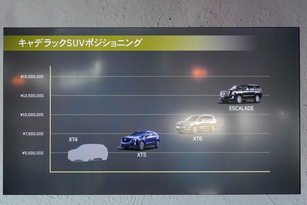2019年12月3日にXT6の国内発表会でGMジャパンが示したスライド。
