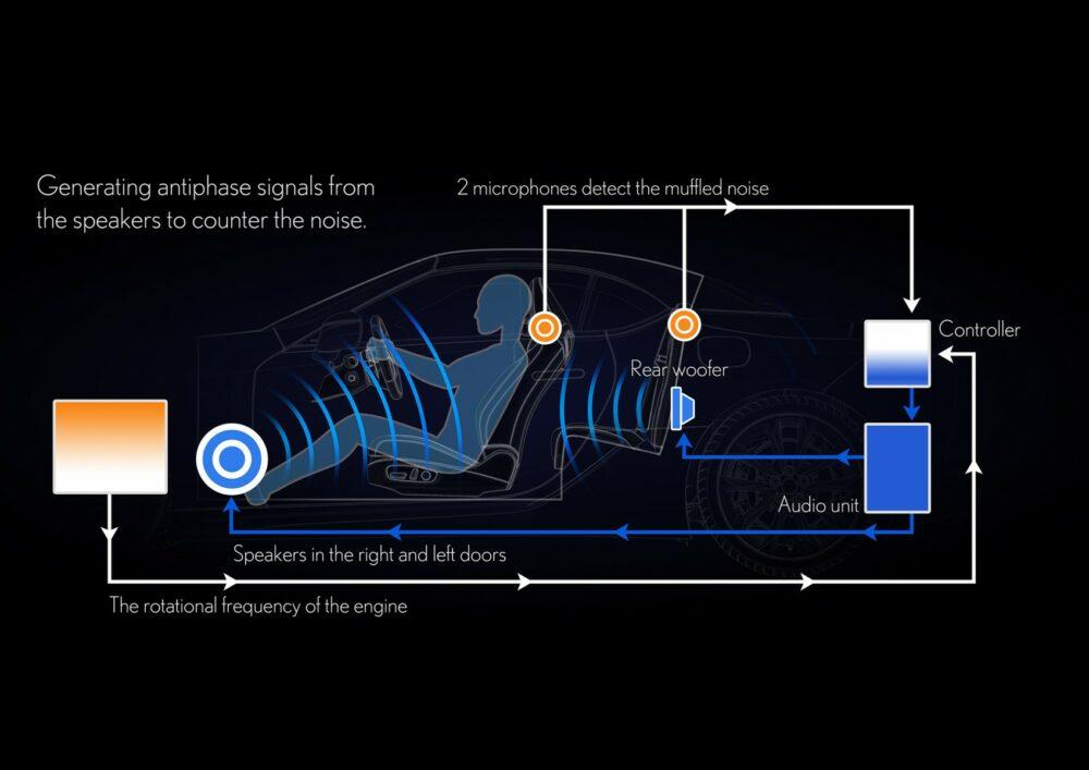 新型レクサスLC コンバーチブル オーディオシステム解説図