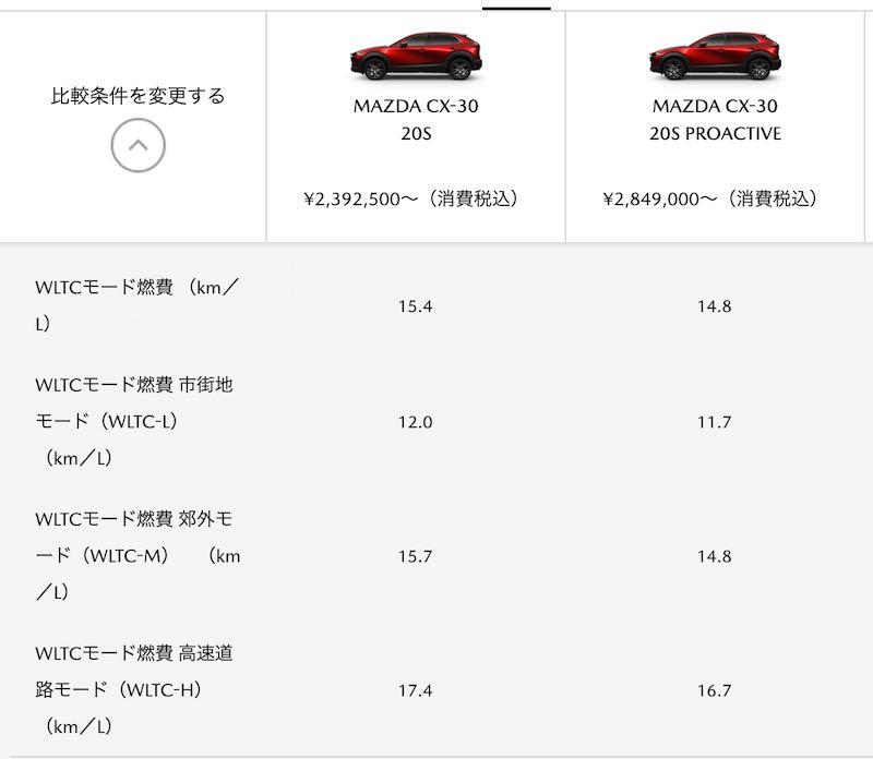 CX-30 燃費比較表