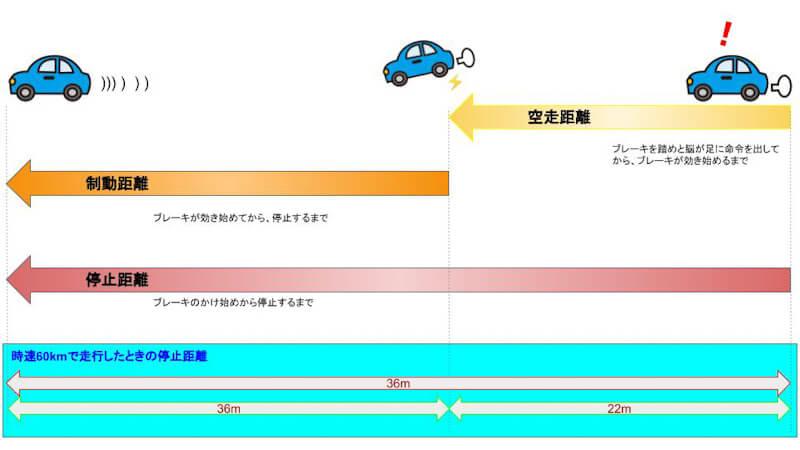 【図解】車の空走距離・制動距離・停止距離とは?