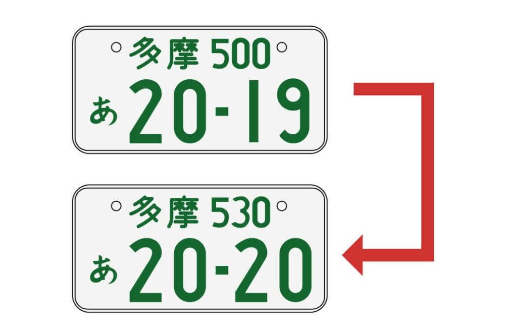 ナンバープレート変更のイメージ