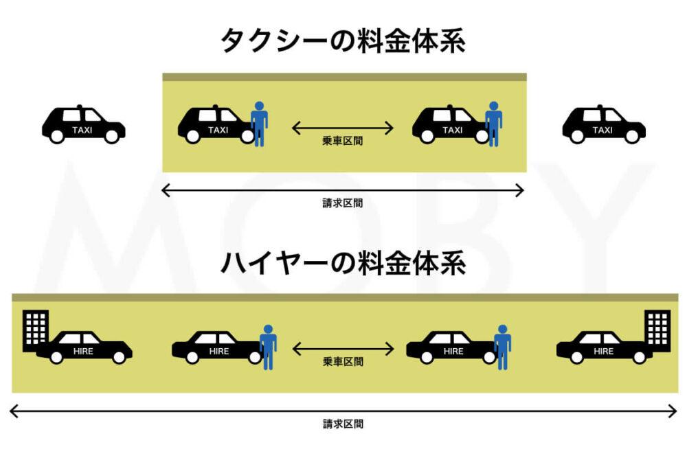 タクシーとハイヤーの一般的な料金体系