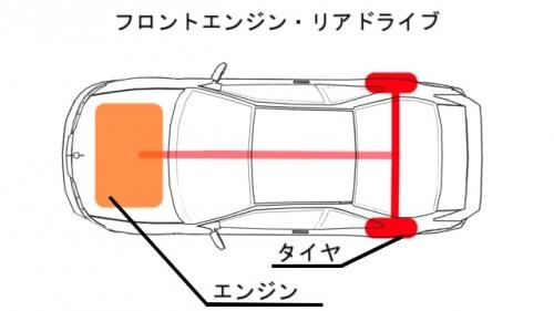 フロントエンジンリアドライブ