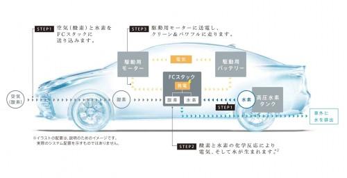 トヨタ 燃料電池自動車イメージ図