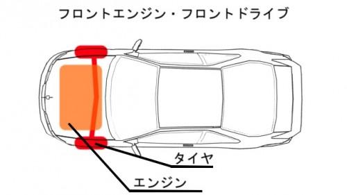 フロントエンジンフロントドライブ