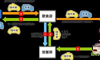 運転代行サービスの料金・使い方まとめ|東京都内おすすめ業者はココ