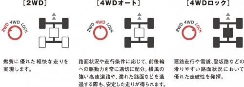 三菱 電子制御4WD