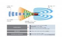 マツダ「i-ACTIVSENSE(アイアクティブセンス)」先進の安全予防技術を徹底解説!