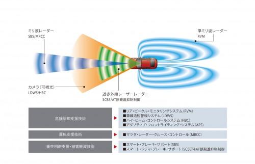 マツダ i-ACTIVSENSE 3代目