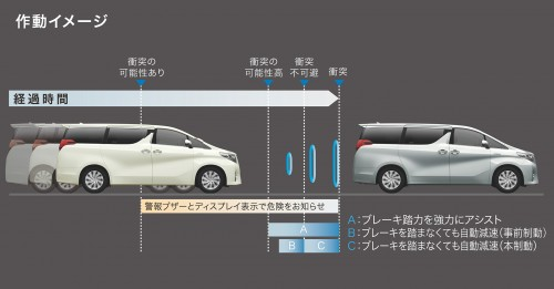 トヨタ プリクラッシュセーフティシステム ミリ波レーダー方式