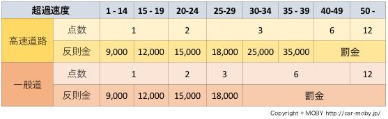 スピード違反点数罰金一覧表