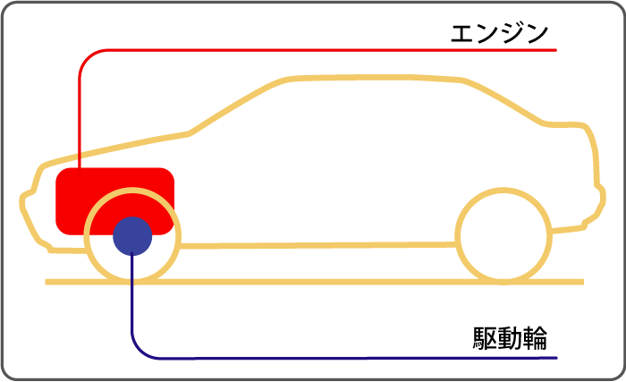 FF車の構造