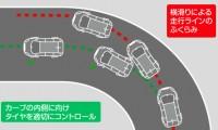 横滑り防止装置とは?メリット・デメリットとトラクションコントロールとの違い