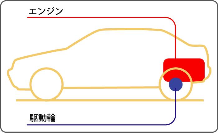 RR(リアエンジン・リアドライブ)の構造
