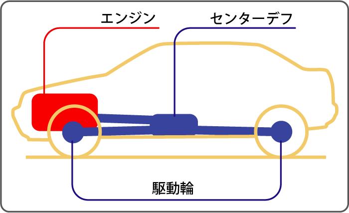 4WD(AWD)概念図