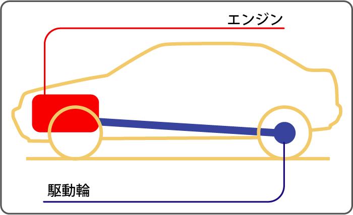 FRフロントエンジン・リアドライブ