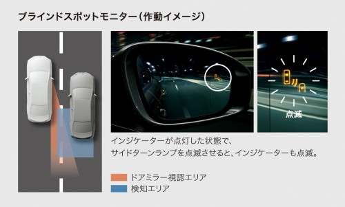 トヨタ ブラインドスポットモニター