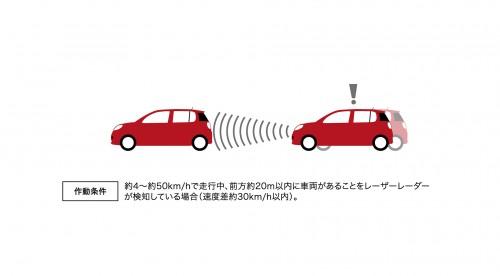 トヨタ 衝突回避支援ブレーキ機能 (対車両)