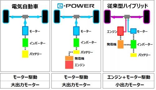 e-POWER 仕組み