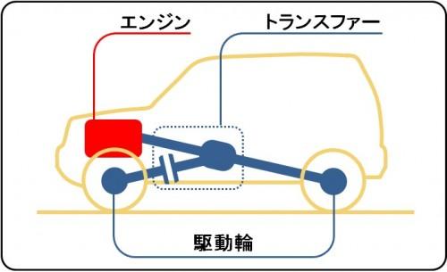 パートタイム4WD車の構造