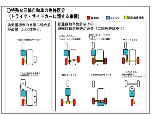 サイドカーの分類