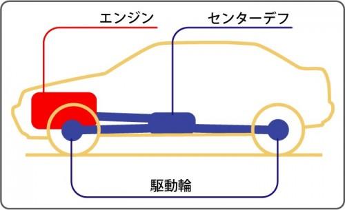 四輪駆動 略図