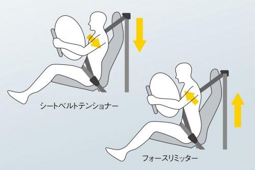 up! フォースリミッター付シートベルトテンショナー