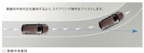 アイサイト(ver.3) アクティブレーンキープ 車線中央維持 作動イメージ