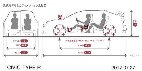 新型シビックタイプR ボディサイズ比較
