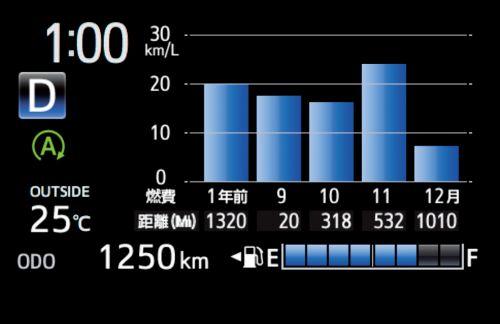 トヨタ 燃費