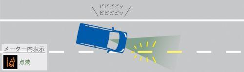 ダイハツ 新型ムーヴカスタム 安全装置 スマートアシストⅢ 車線逸脱警報機能