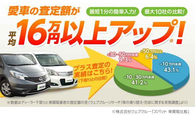 ズバット車買取比較は平均16万円査定額アップ