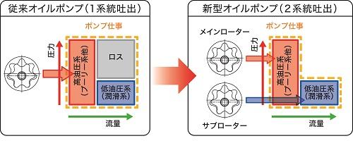 2017/9/1 ホンダ 新型N-BOX トランスミッション