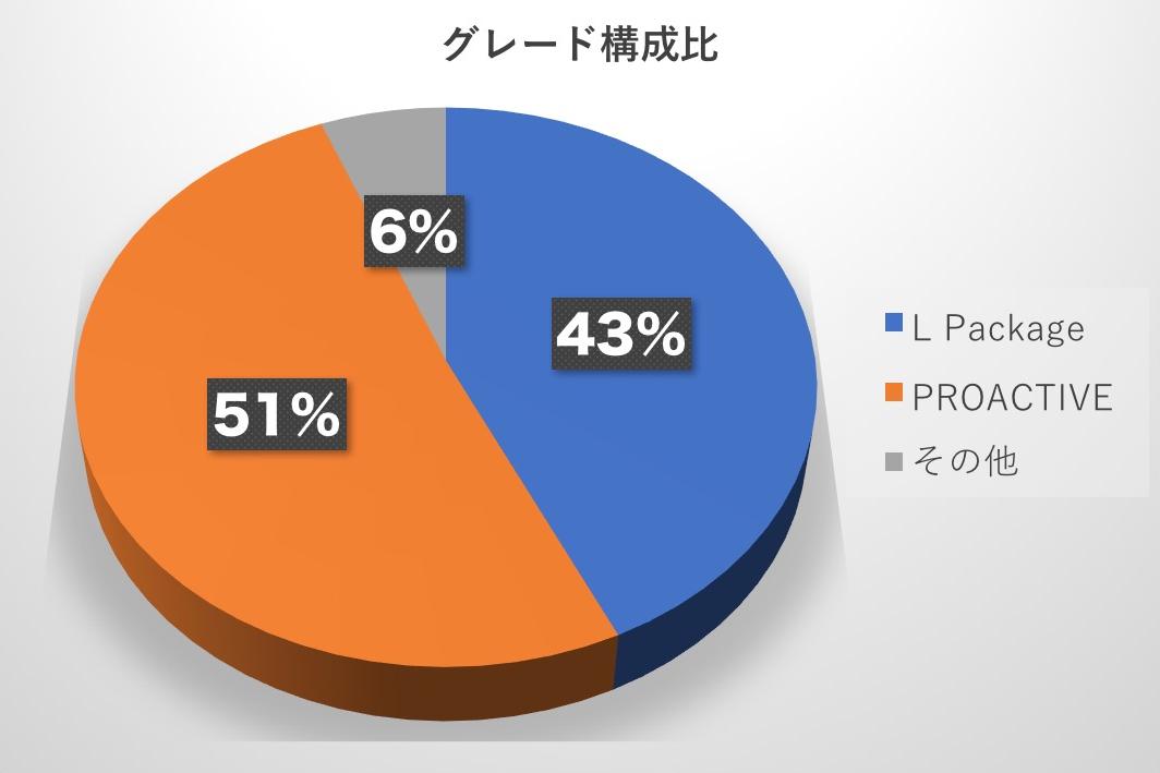 マツダCX-5予約受注グレード構成比 2017-12-14