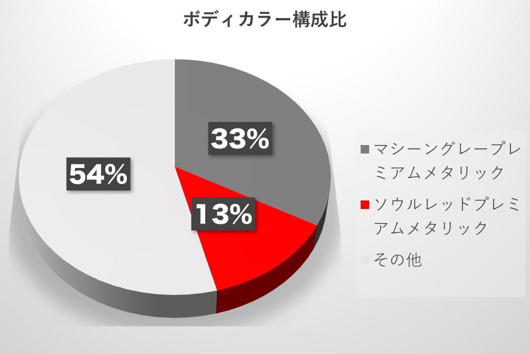 マツダCX-5予約受注ボディカラー構成比 2017-12-14