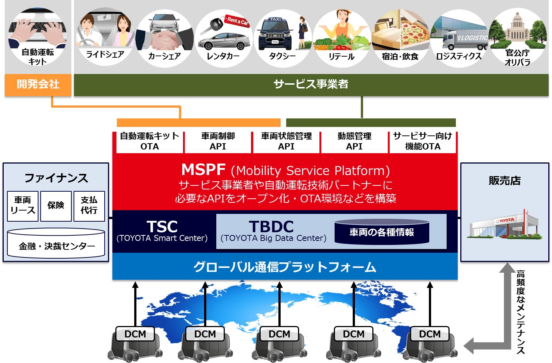 トヨタ e-パレット コンセプト