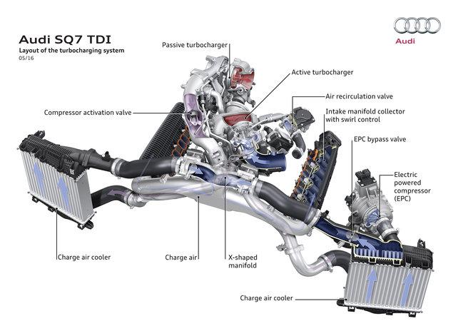 アウディSQ7の2ステージ型電動ターボ