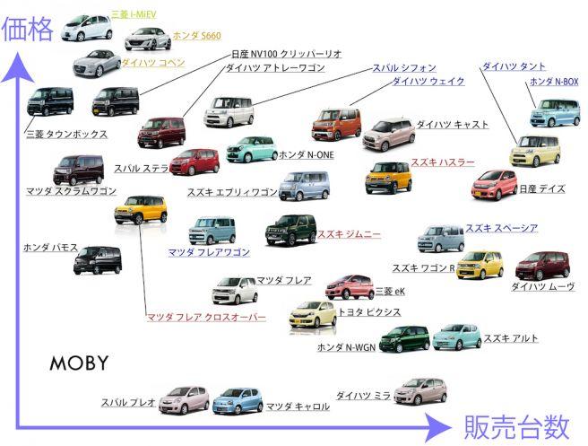軽自動車(価格-販売台数)