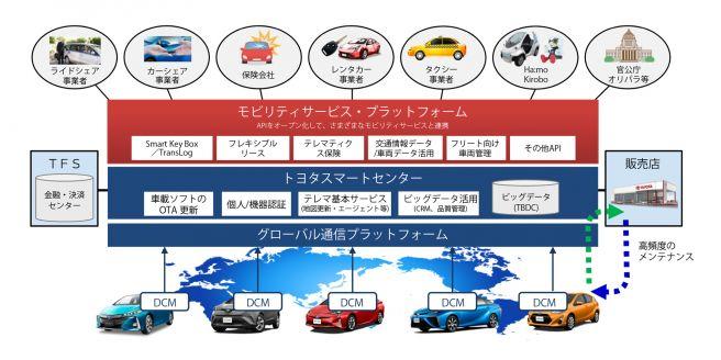 トヨタ モビリティサービス・プラットフォーム(MSPF)