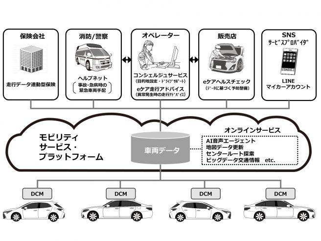 トヨタ コネクテッドカー 概要 2018年