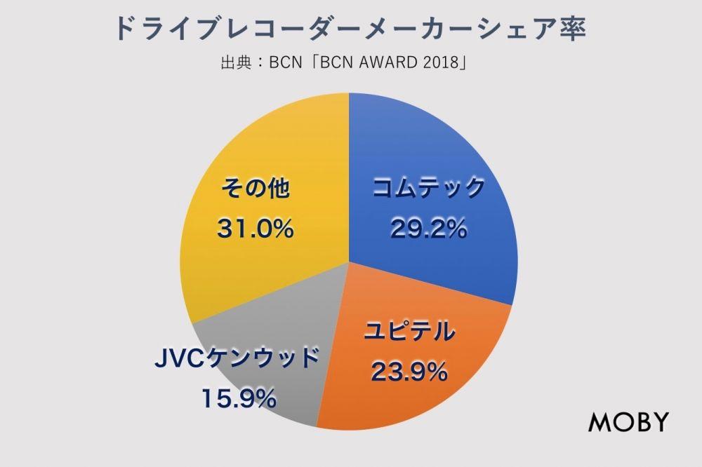 ドライブレコーダー メーカーシェア(BCN AWARD 2018)