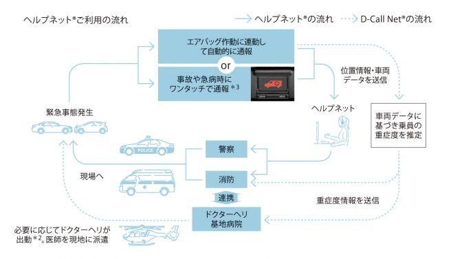 トヨタ T-Connect ヘルプネット コネクテッドカー
