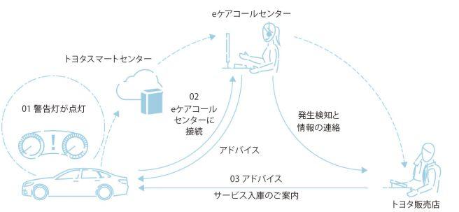 トヨタ T-Connect eケア コネクテッドカー