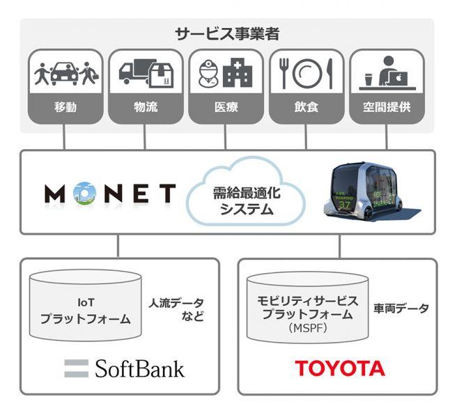 トヨタ ソフトバンク MONET Technologies株式会社