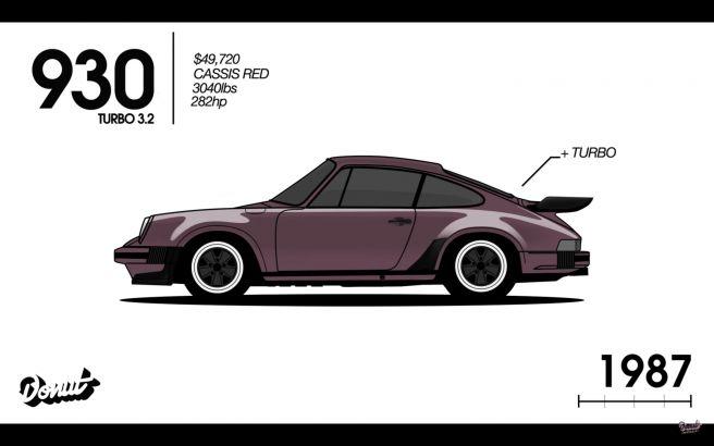 ポルシェ 911 930型