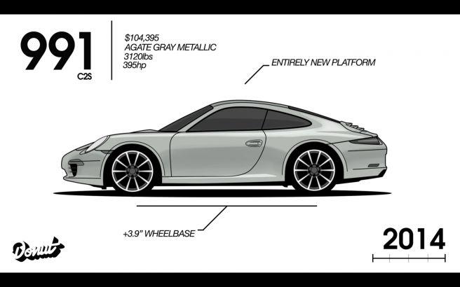 ポルシェ 911 991型