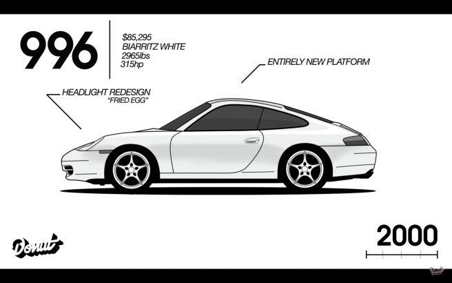ポルシェ 911 996型