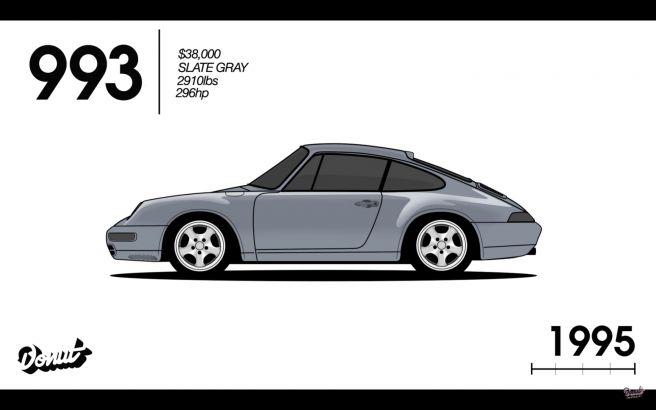 ポルシェ 911 993型